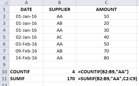 SumIF excel tips