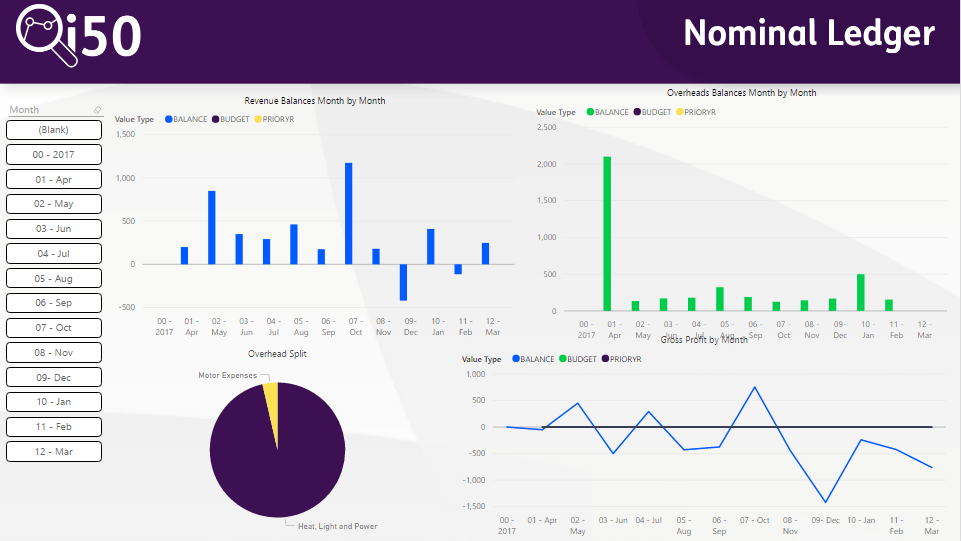 Nominal Ledger Dashboard - Sage 50 Power BI