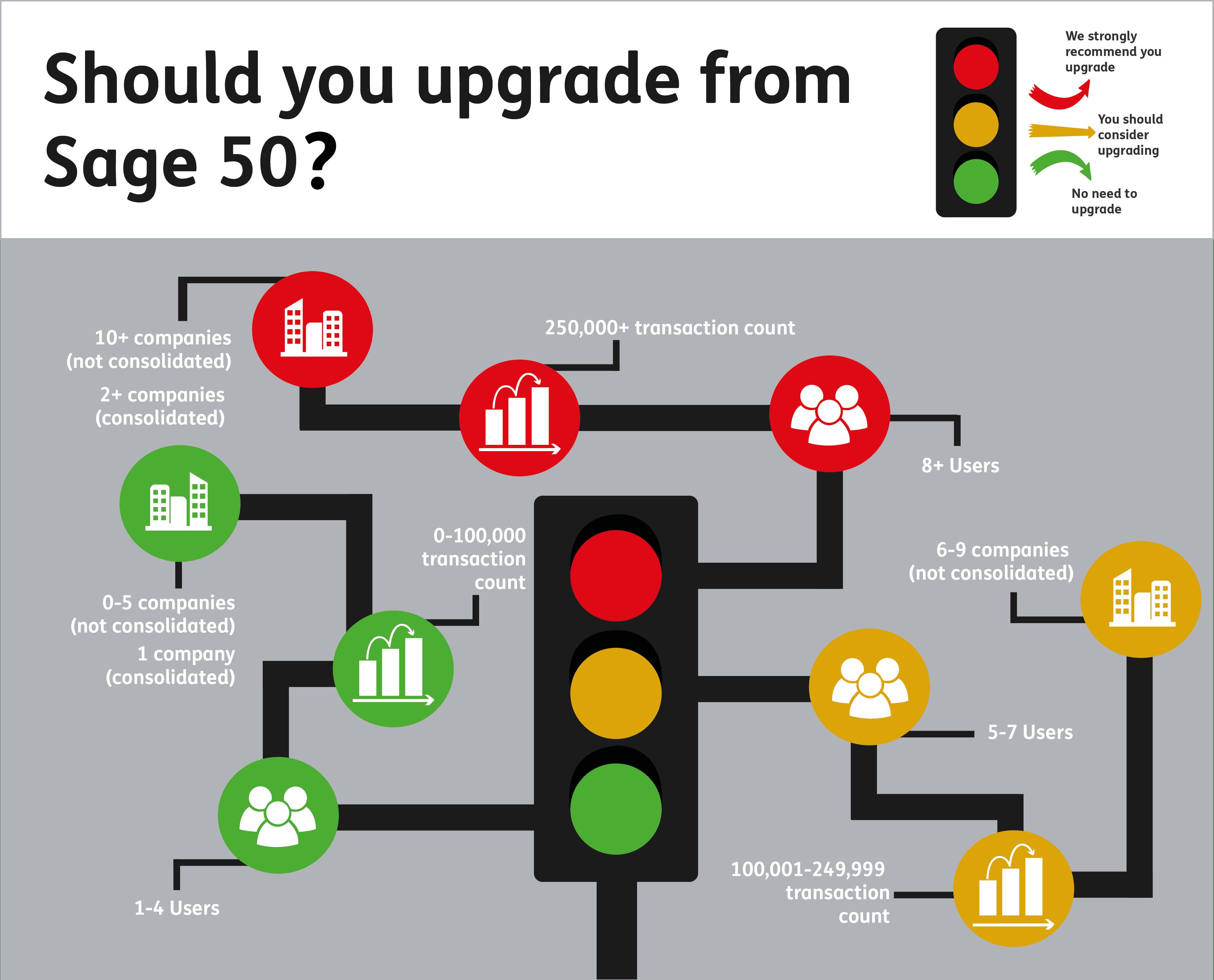 Upgrade Sage 50: Is your Sage 50 system due an upgrade? - Sage UK