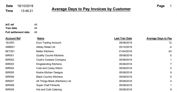 Average Days to Pay Invoices