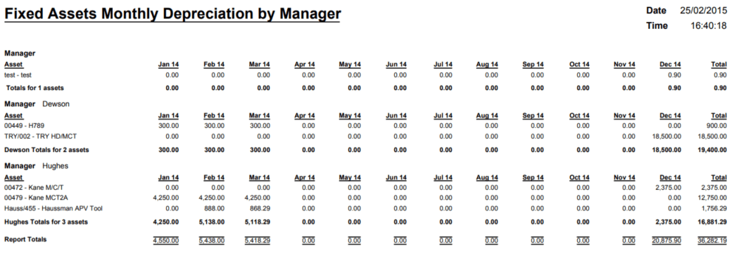 October Report of the Month - Fixed Assets Monthly Depreciation by Manager