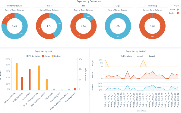 Reports vs. Dashboards - Which is right for your business - Sage Business Cloud Financials - Einstein Analytics