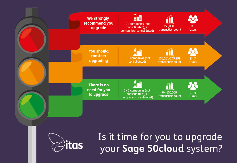 Sage 50 Upgrade Infographic