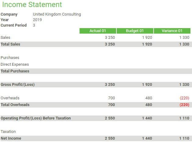 Income Statement - Actual VS Budget Example