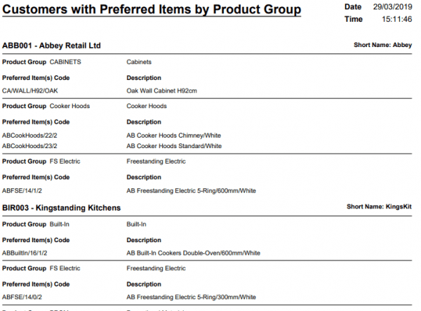 Customers with Preferred Items by Product Group