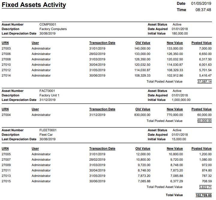 Fixed Asset Activity
