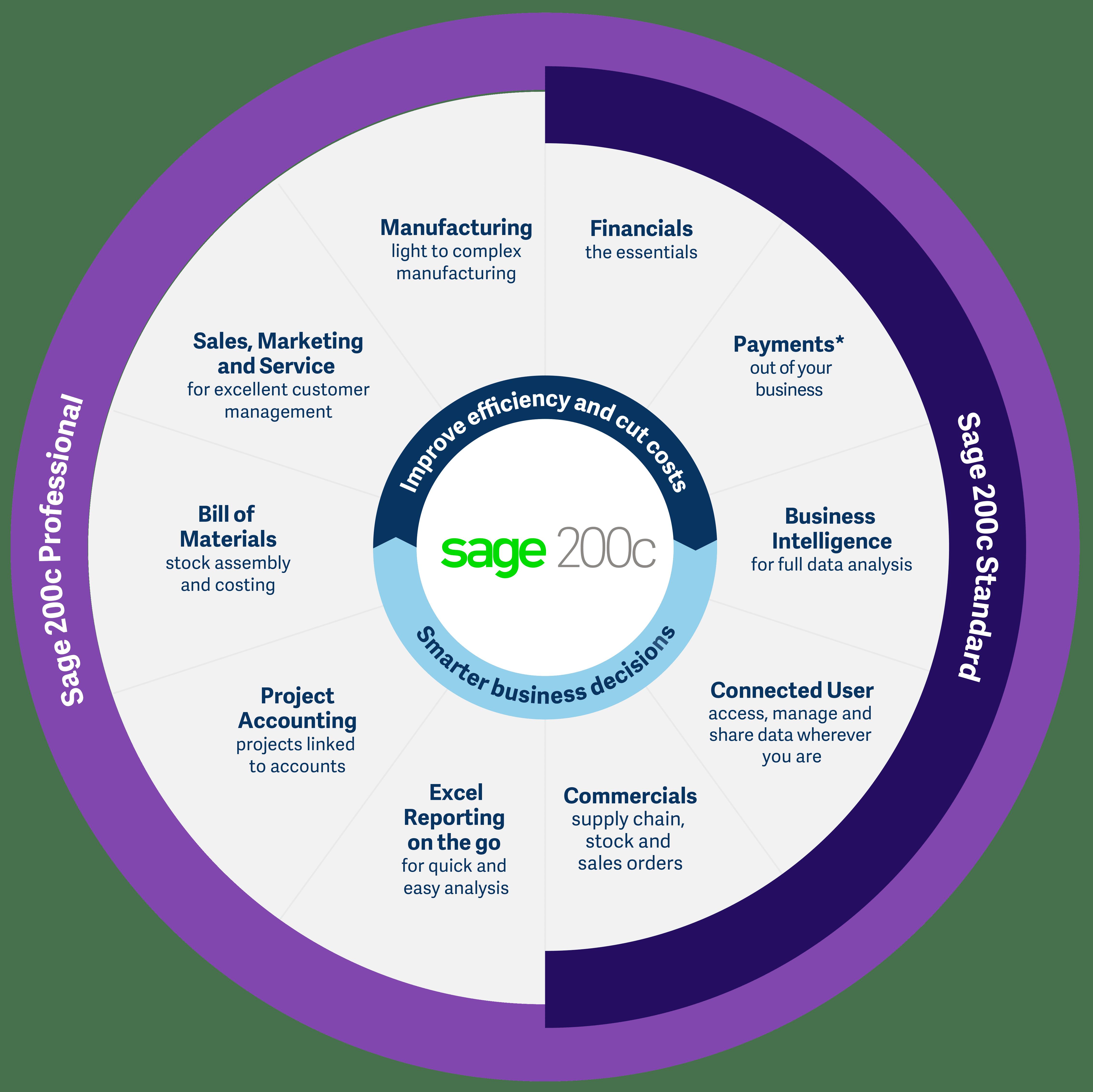 Sage 200 VS Sage 200 Standard Online