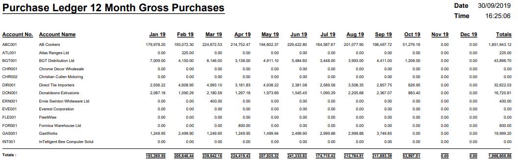 Purchase Ledger 12 Month Gross Turnover