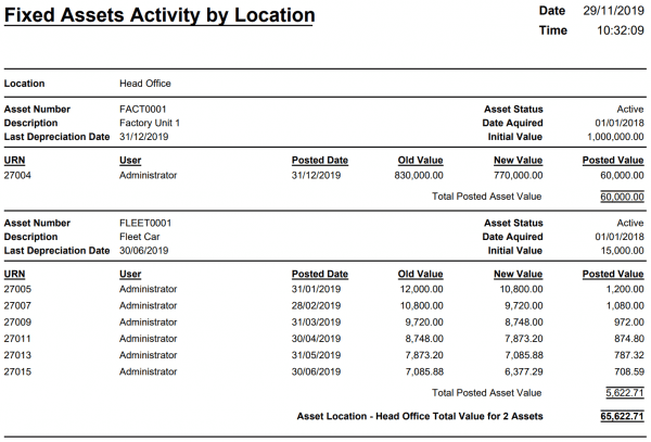 Fixed Asset Activity by Location