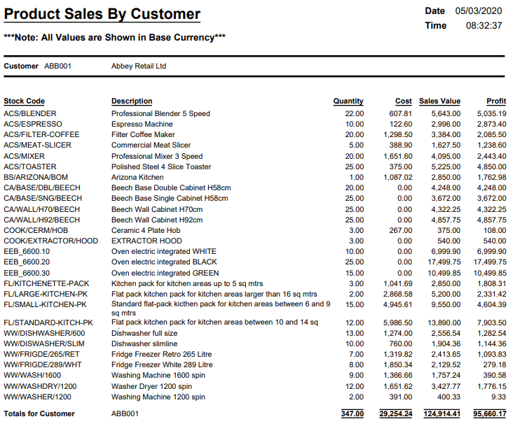 Product Sales By Customer