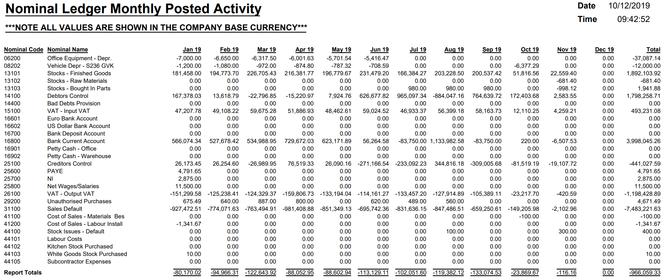 Nominal Ledger Monthly Posted Activity