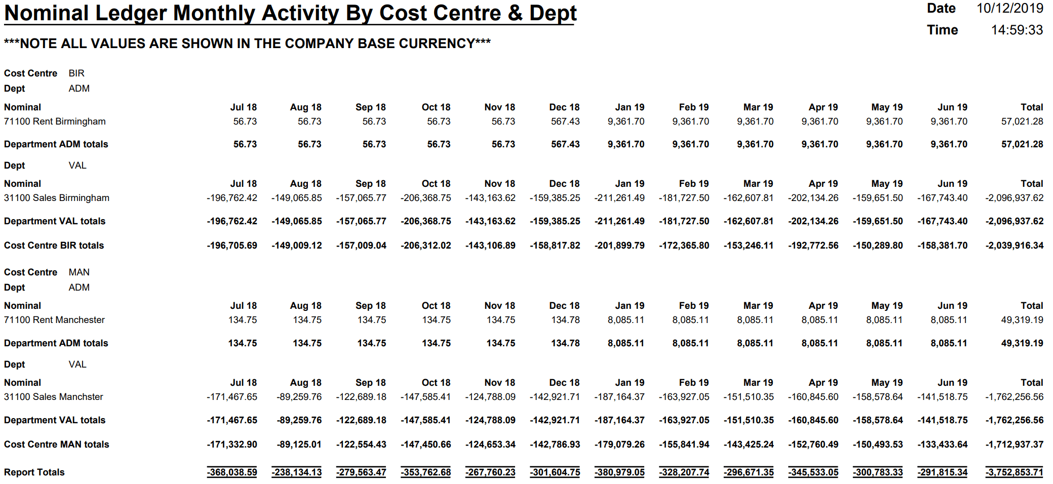 Nominal Ledger Monthly Activity By Cost Centre & Dept